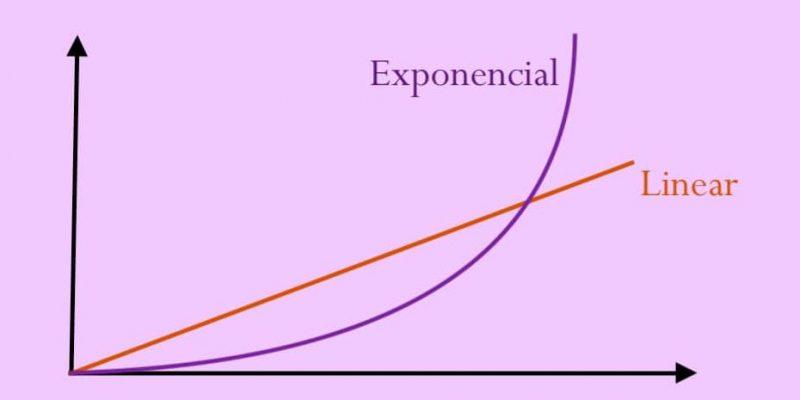 crecimiento exponencial linear