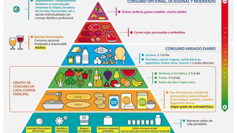 piramide de alimentación saludable