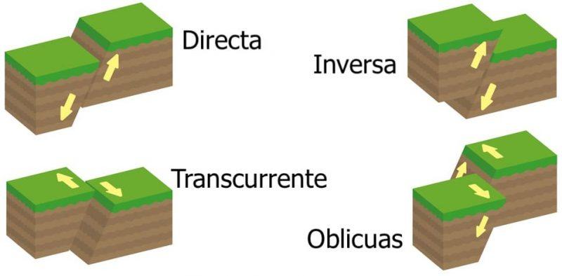 falla geologica tipos