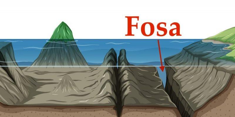 fosa oceanica formacion